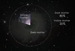 dark_matter_pie_chart__still_1